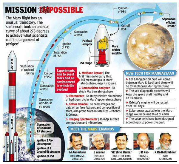 India has successfully launched an orbiter to Mars' atmosphere at the first attempt, the first country in the world to do so.